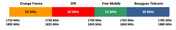 fréquence 4g 1800 mhz