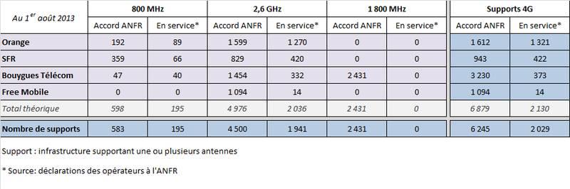 meilleur réseau 4g aout 2013